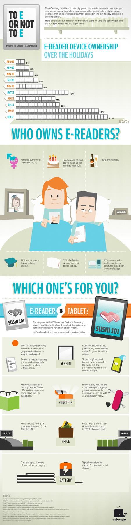 eReader Infographics