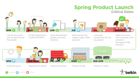 Belkin Spring Product Launch_resize