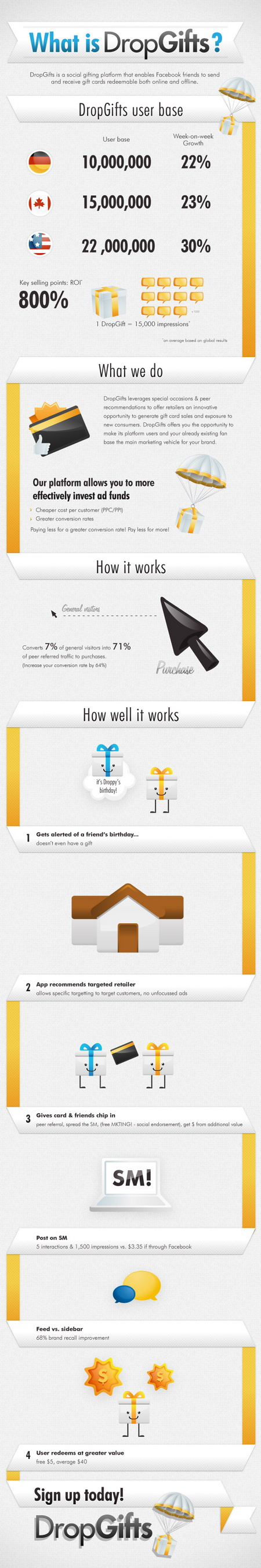 DropGifts Infographic_resize