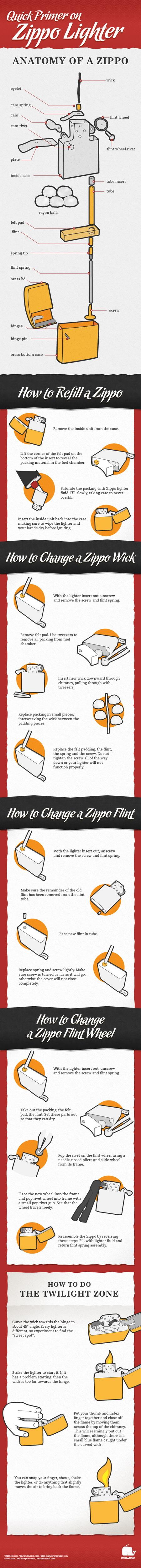Quick Primer on Zippo Lighter Infographic – Milkwhale