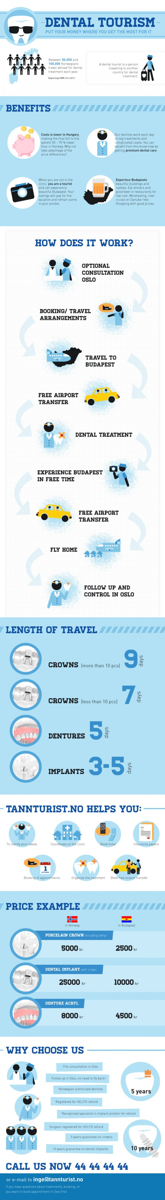 Dental Tourism Infographics