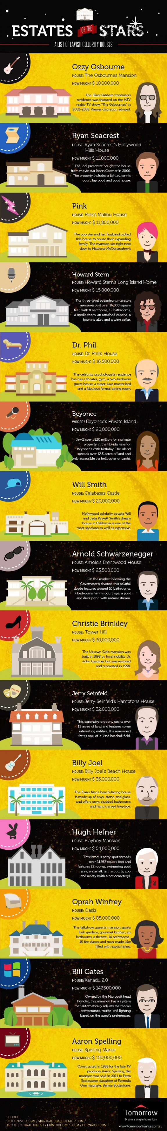 Estates of The Stars Infographics