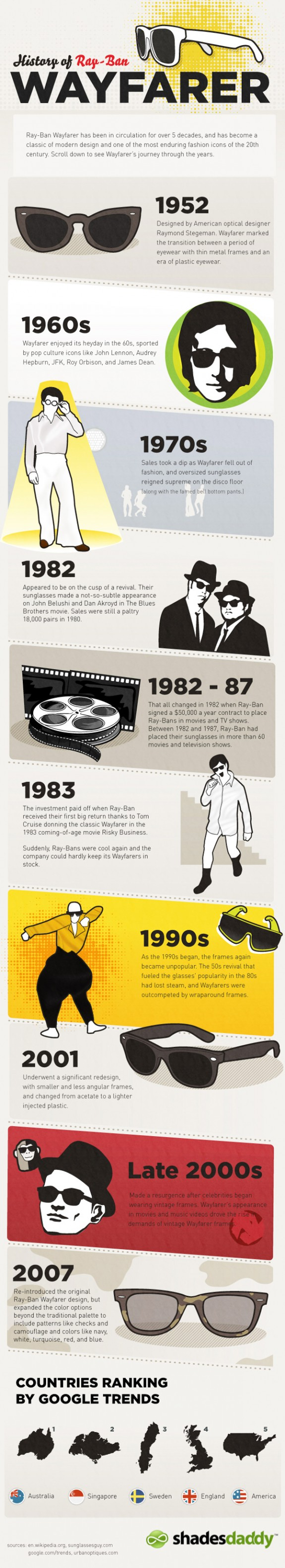 History of Ray-Ban Wayfarer Infographics