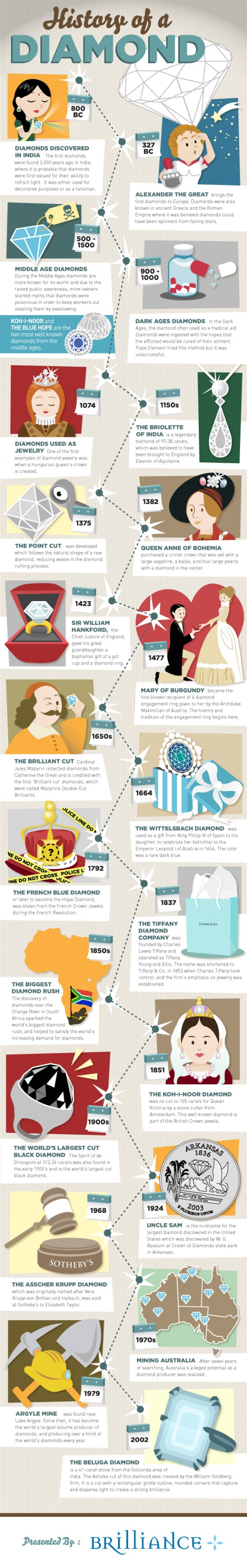 History of a Diamond Infographics