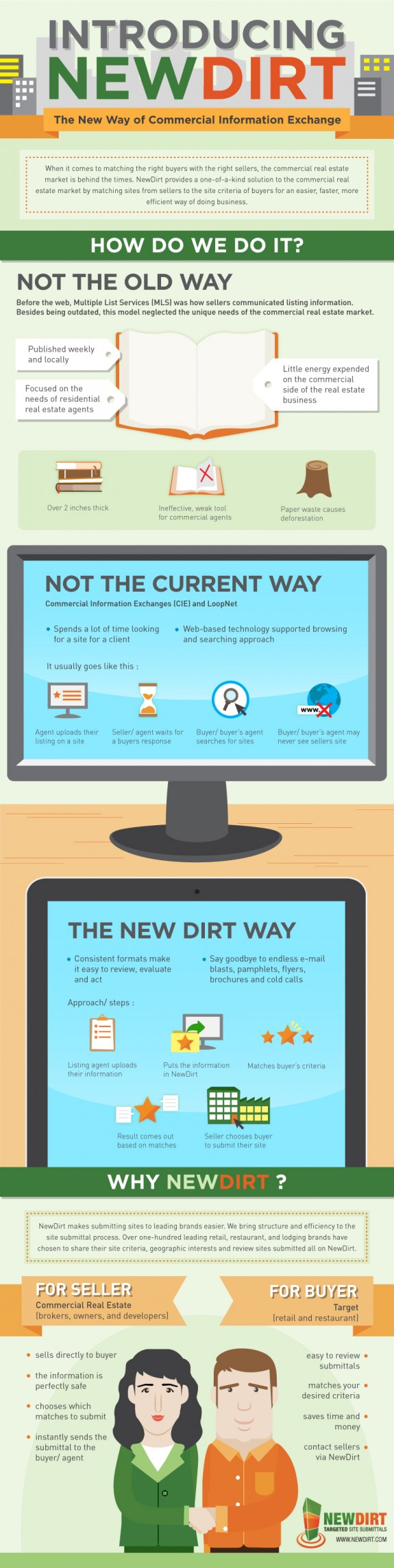 Introducing Newdirt Infographic