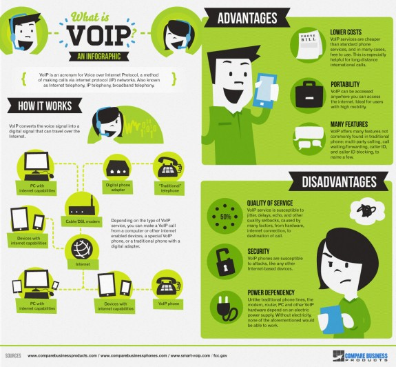 Voip Infographic Milkwhale