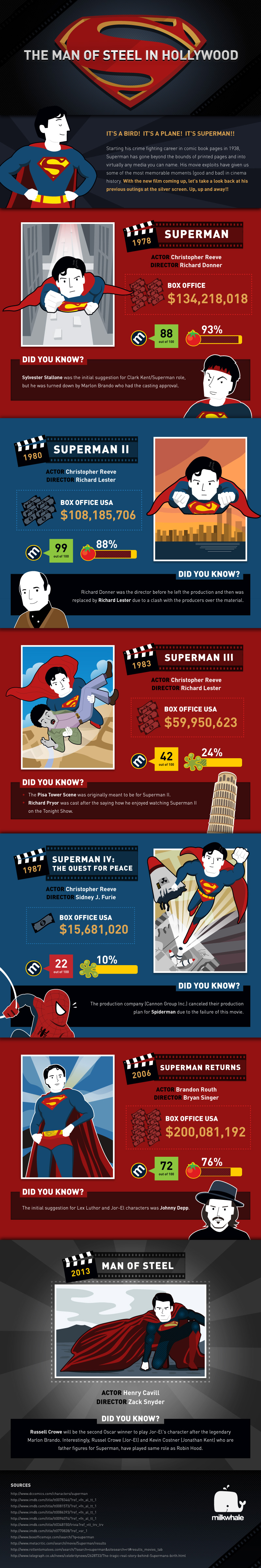 The Man of Steel in Hollywood