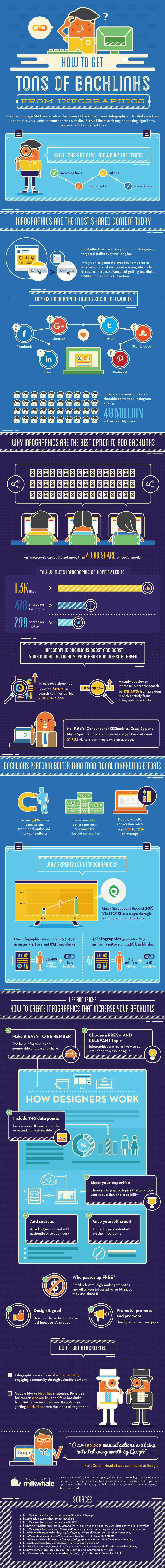 How to Get Tons of Backlinks From Infographic